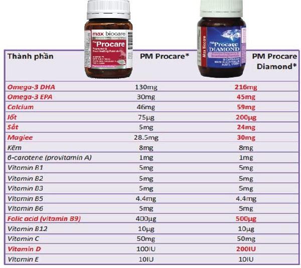Những lưu ý khi lựa chọn Vitamin tổng hợp cho bà bầu 2