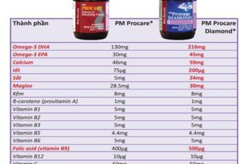 So sánh giữa thuốc bổ PM Procare và PM Procare Diamond