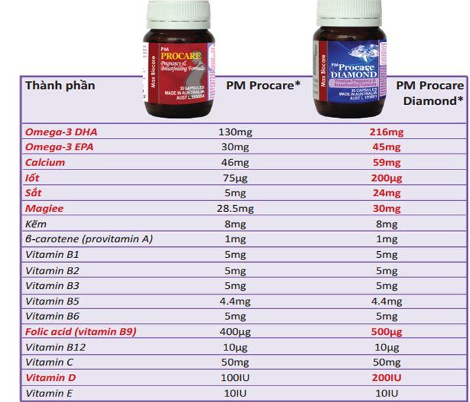 So sánh giữa thuốc bổ PM Procare và PM Procare Diamond 1