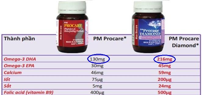 Uống bổ sung viênthuốc tổng hợp có chứa DHA 1