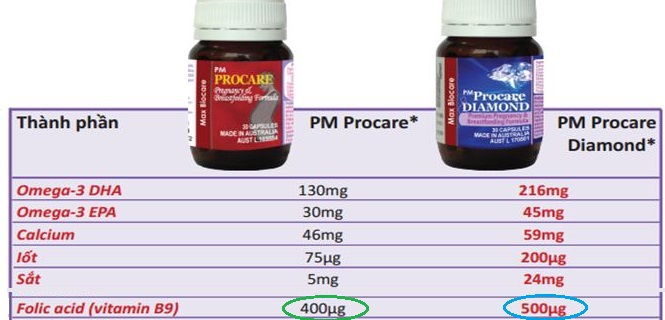Liều lượng sử dụng axit folic trong thai kỳ 1