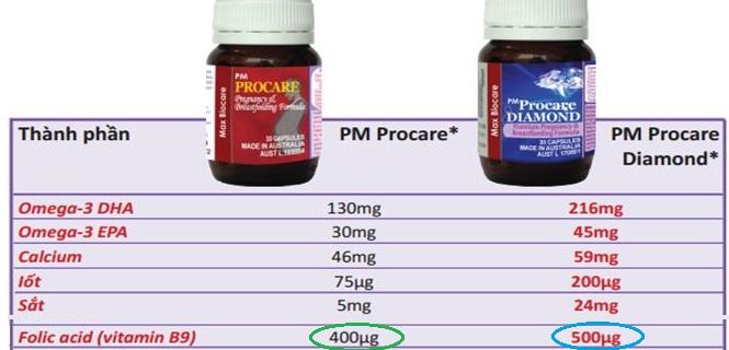 Ăn gì để bổ sung axit folic ? 2