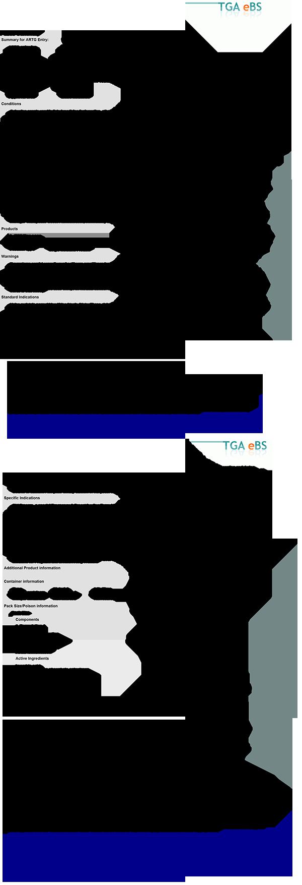 Đăng ký sản phẩm thuốc Procare tại TGA - Australia (Cơ quan quản lý dược phẩm tại Úc) 1