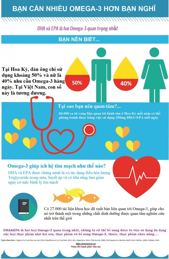 Infographic - Vai trò của bổ sung Omega-3 với hệ tim mạch 1