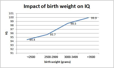 Cân nặng khi sinh ảnh hưởng tới chỉ số thông minh của trẻ ra sao? 1