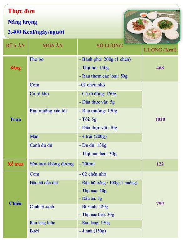 Giá trị dinh dưỡng của thực đơn: 1