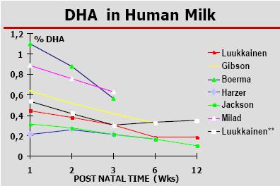 2. Omega 3 (DHA,EPA) 1
