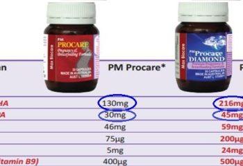 Uống Procare rồi có cần dùng thêm DHA không?