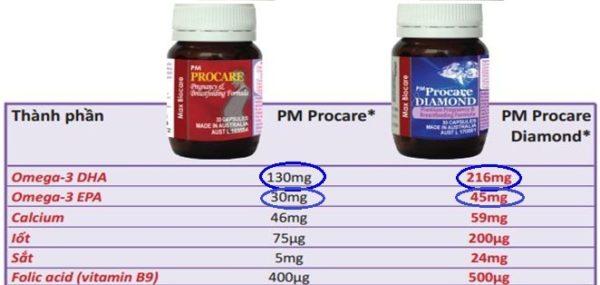 3. Uống PM Procare /PM Procare diamond đã cung cấp đủ DHA, EPA chưa? 1