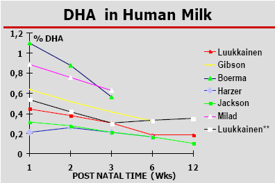 Bổ sung DHA cho thai kỳ 2