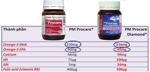 Một số lưu ý khi bổ sung axit folic bằng đường uống 1
