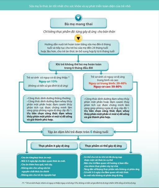 3.4. Dinh dưỡng phòng ngừa dị ứng trong 1.000 ngày đầu đời. 1