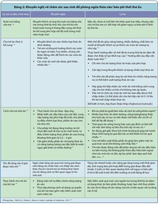 Các yếu tố điều chỉnh được giúp ngăn chặn béo phì thời thơ ấu 2